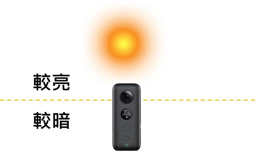 360相機單一面鏡頭朝向陽光拍,會造成光源不均勻