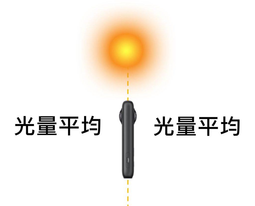 360相機兩面鏡頭平均側向陽光拍,光源就能分布均勻