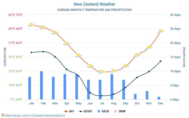 http://hikersbay.com/climate/newzealand