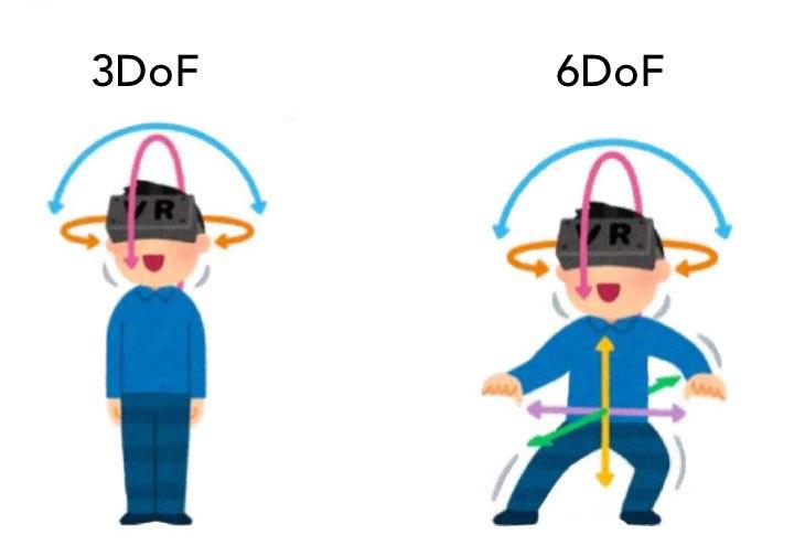 3DoF vs 6DoF