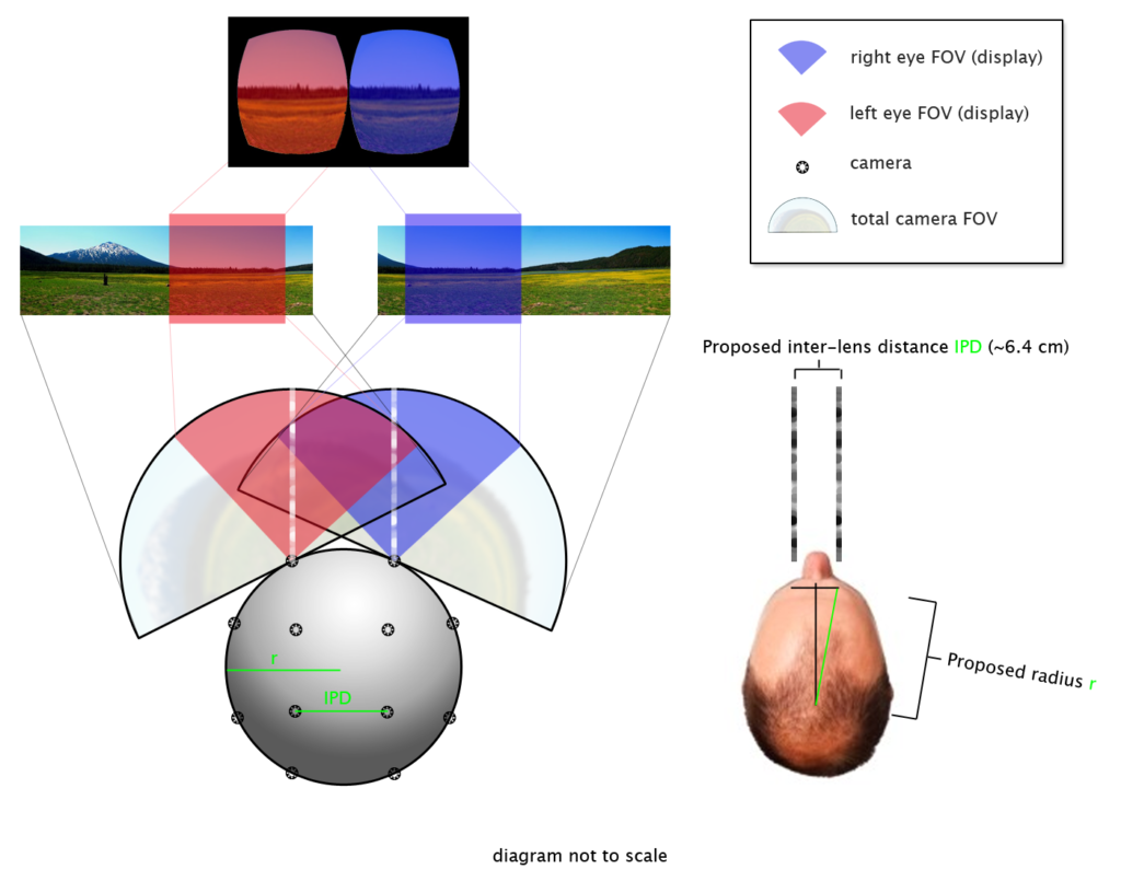 3D相機拍攝原理