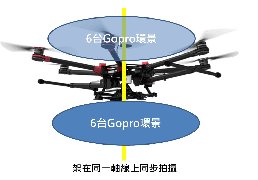 空拍360相機架設方式