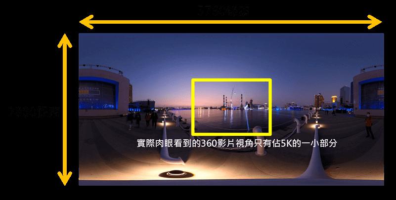360全景影片5.7K解析度視野