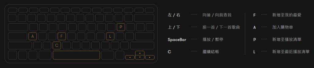 PremiumBeat鍵盤熱鍵